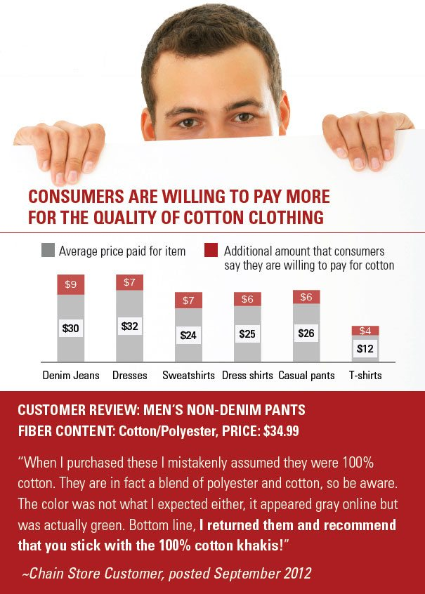 Consumers Say They Are Willing to Pay More to Keep Cotton in Their Clothing