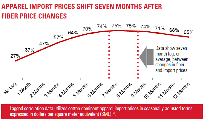 Apparel Import Prices Shift After Fiber Prices Change