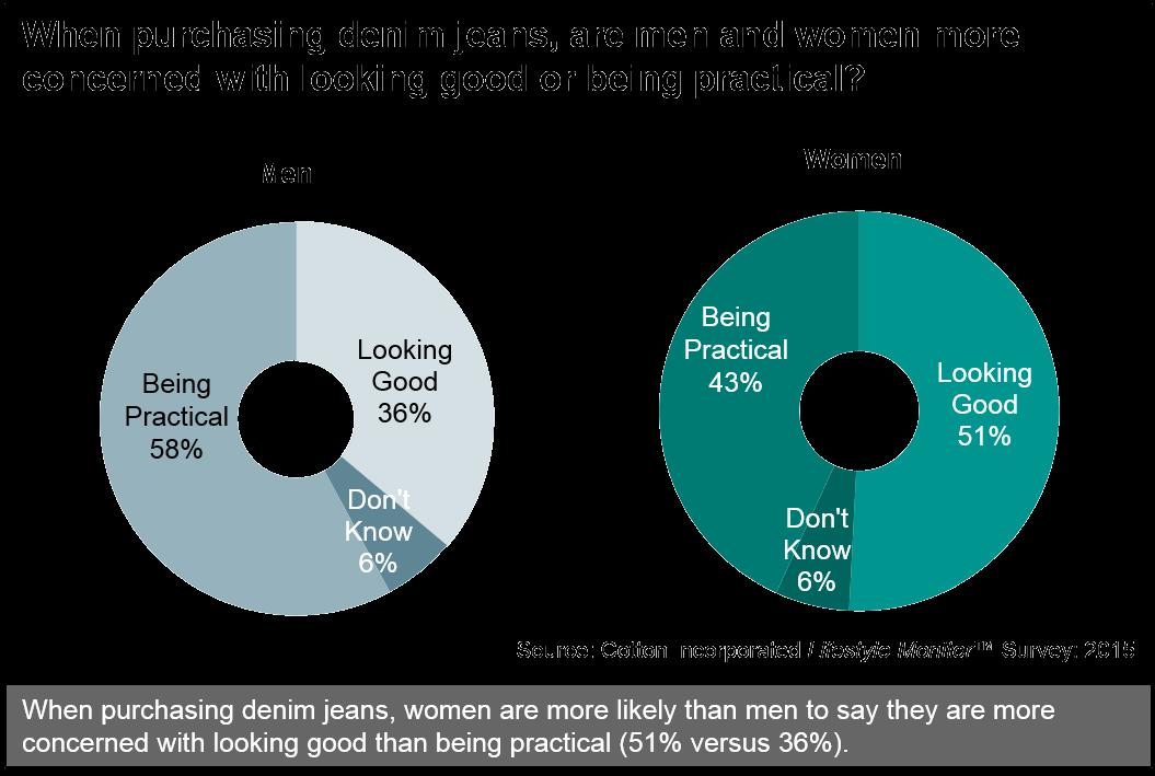 Men's & Women's Concerns When Purchasing Denim