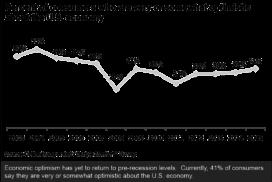 Consumer Outlook on U.S. Economy