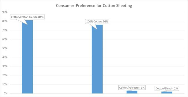 Consumer Preferences in Bedding