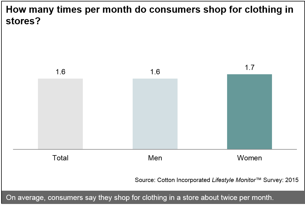How many times per month do consumers shop in stores?