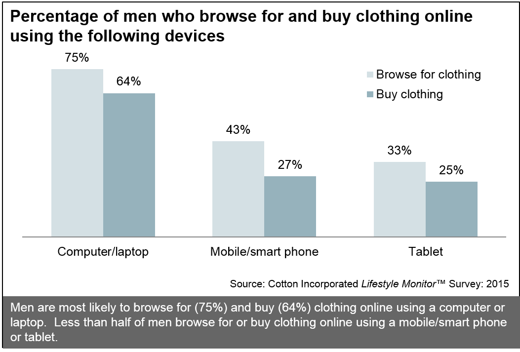 Men and Online Shopping