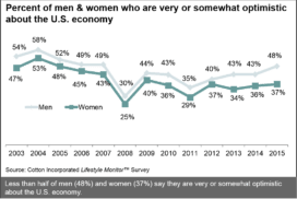 Men's & Women's Outlook on U.S. Economy