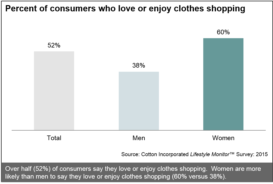 Percent of consumers who love or enjoy clothes shopping