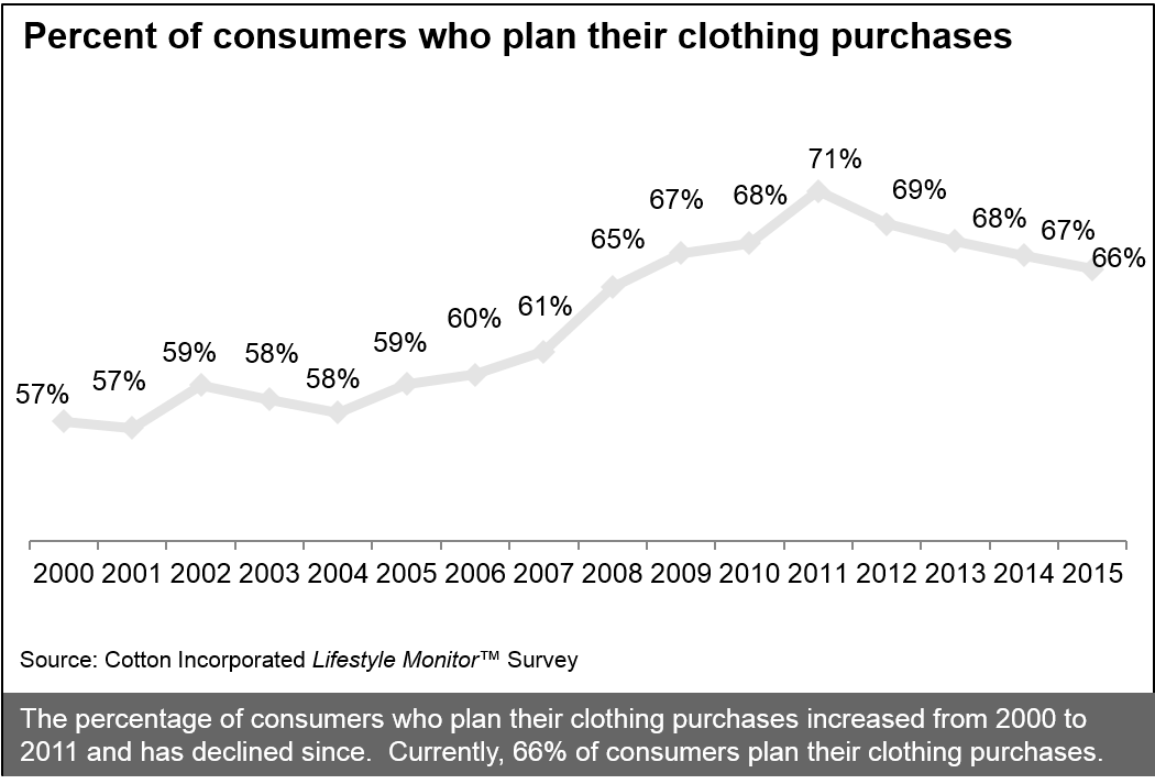 Percent of consumers who plan their clothing purchases