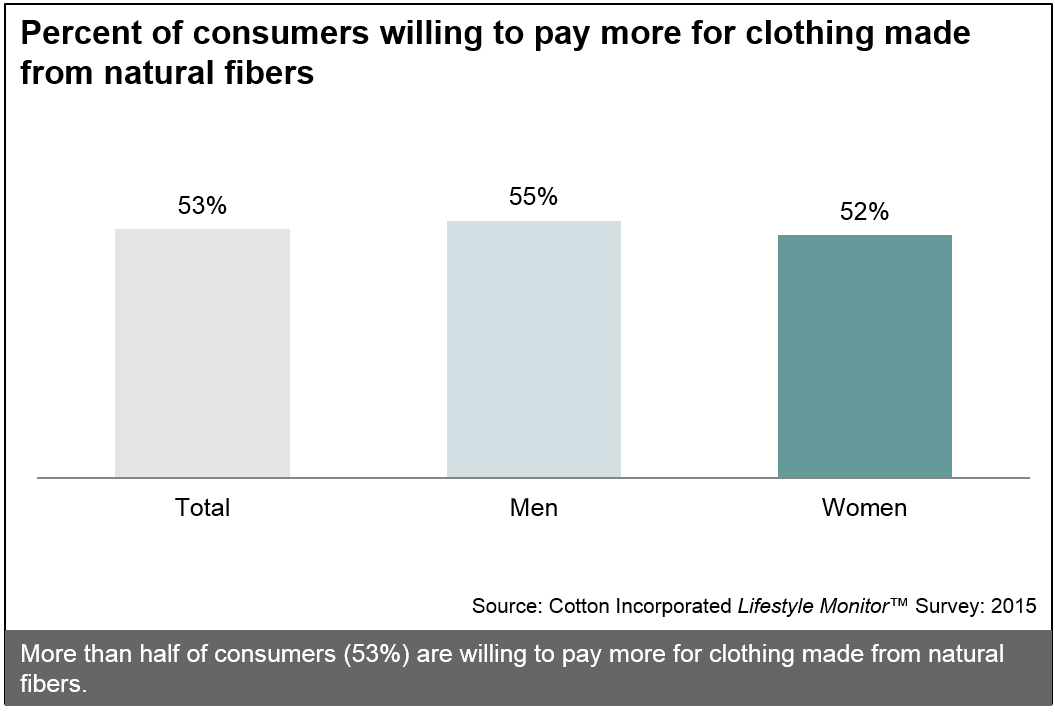 Consumers Willing to Pay More for Natural Fibers