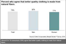 Agree That Natural Fibers Make Better Quality Clothing