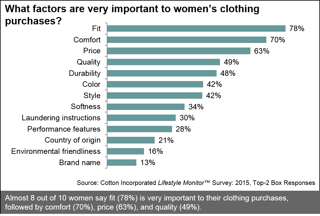 Purchase Drivers for Clothing Among Women