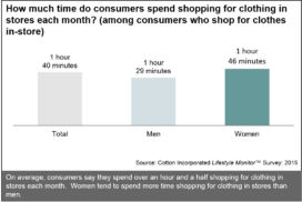Time Consumers Spend Shopping in Stores Each Month