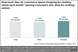 Time Consumers Spend Shopping Online Each Month