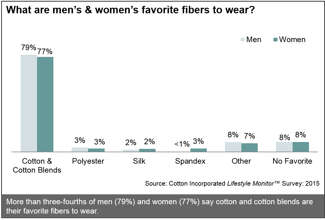 What are men's & women's favorite fibers?