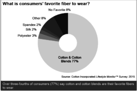 What is Consumers' Favorite Fiber to Wear?