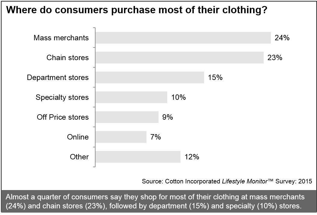 Where Do Consumers Purchase Most of Their Clothing?