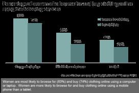 Women & Online Shopping