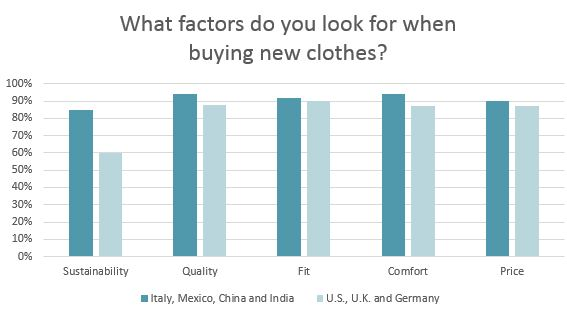 In Apparel, It's Fast Fashion Versus Sustainability - Cotton